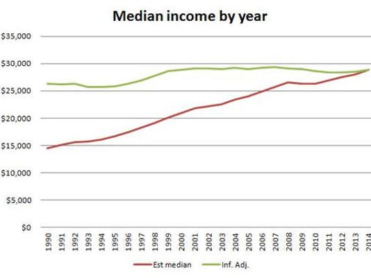 Median income by year