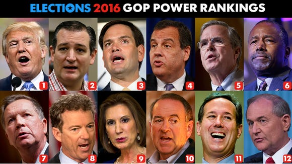 Week 20 results for USA TODAY's GOP Power Rankings.
