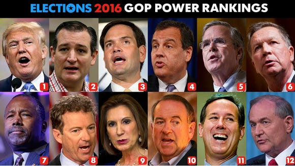 Week 21 results for USA TODAY's GOP Power Rankings.