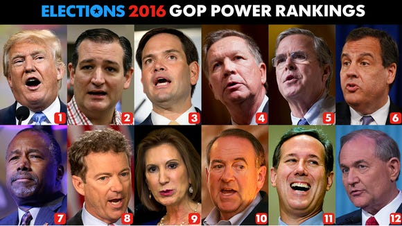 Week 22 results for USA TODAY's GOP Power Rankings.