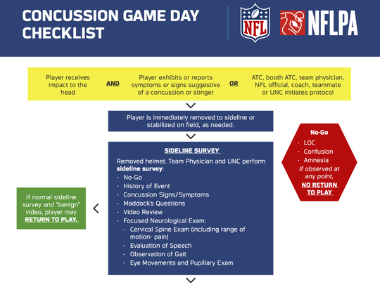 The NFL's checklist for clearing (or removing) a player