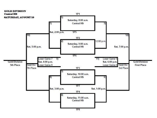 Gold Division Bracket for 2017 Nita Vannoy Memorial volleyball tournament