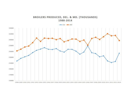 Broiler output fell sharply in Delaware after hitting an all-time high in 2006, but has been on the rebound.