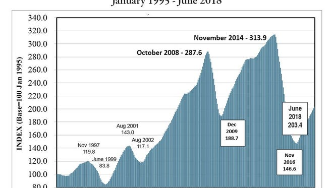 The Texas Petro Index has shown growth for 19 consecutive months.