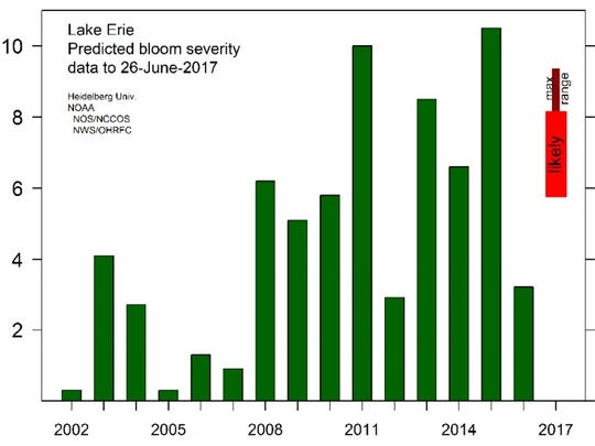 This graph compares the projected likely severity of 2017's harmful algal bloom in Lake Erie to previous years.