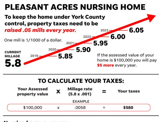 To keep the home under York County control, property taxes need to be raised .05 mills every year.