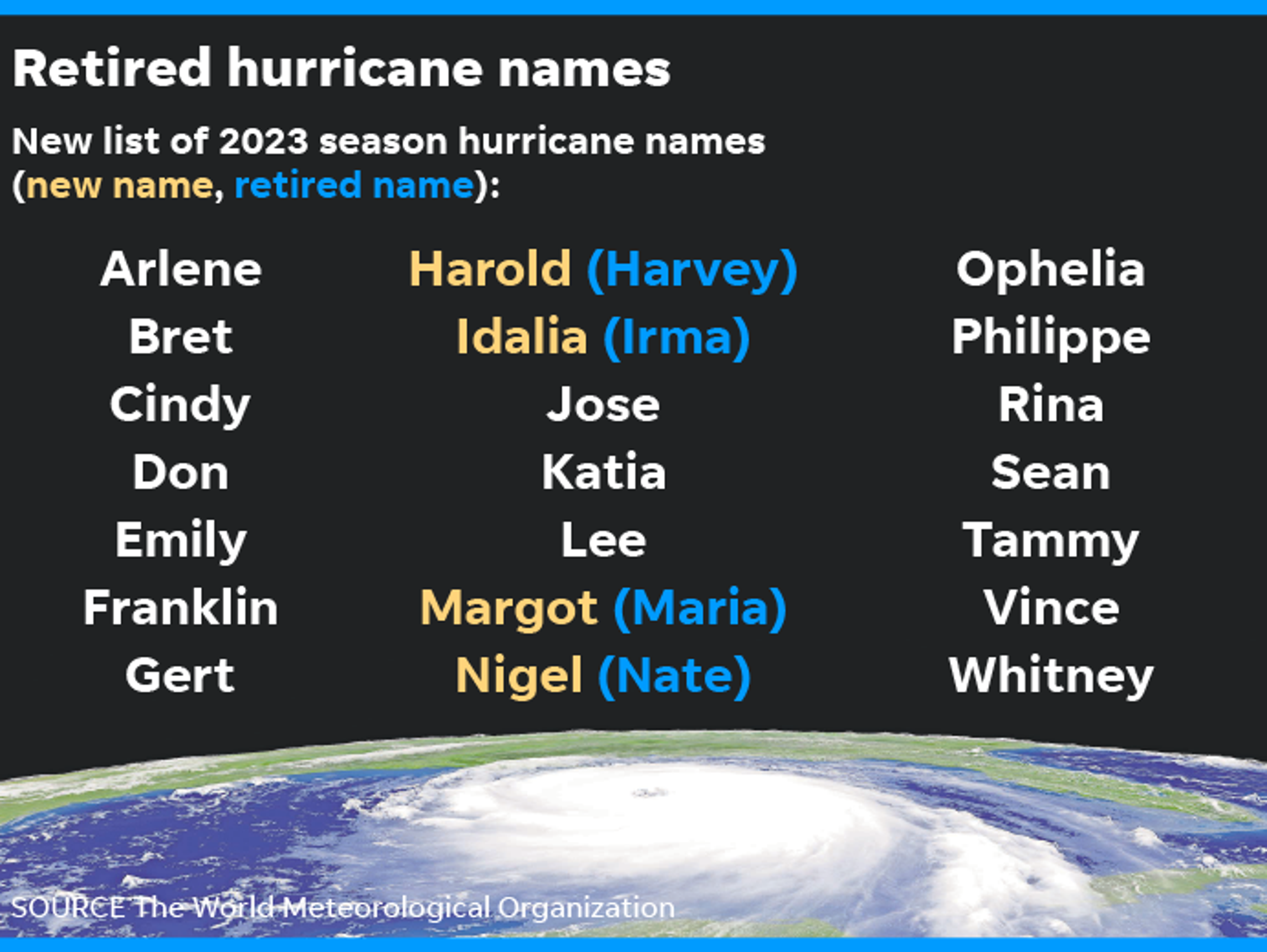 041218-retired-hurricane-names_Online
