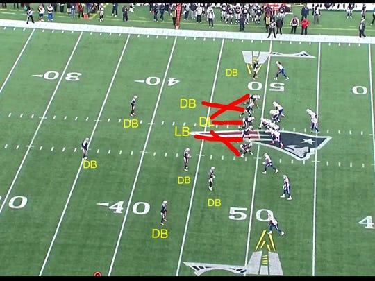 A look at the Patriots' five down linemen, seven defensive back alignment.