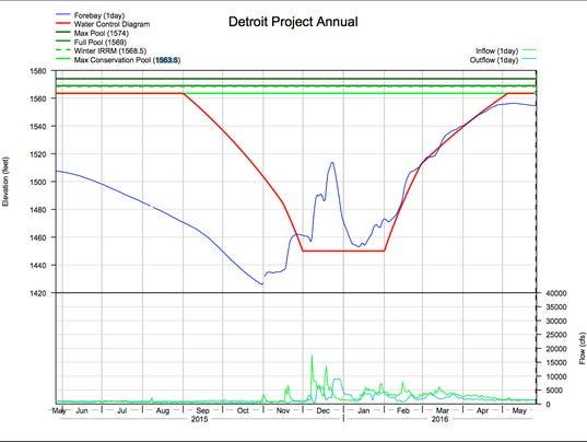 635998918004067663-Detroit-Water-Level.jpg