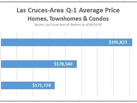 Las Cruces-area 2018 first quarter average price of
