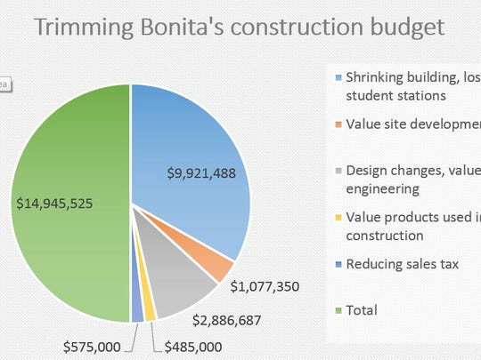 Bonita Springs High School hasn't broken ground yet, but the project is nearly $15 million over budget. Here's how staff recommend pulling back.
