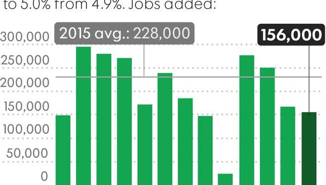 The U.S. economy added 156,000 jobs in September.