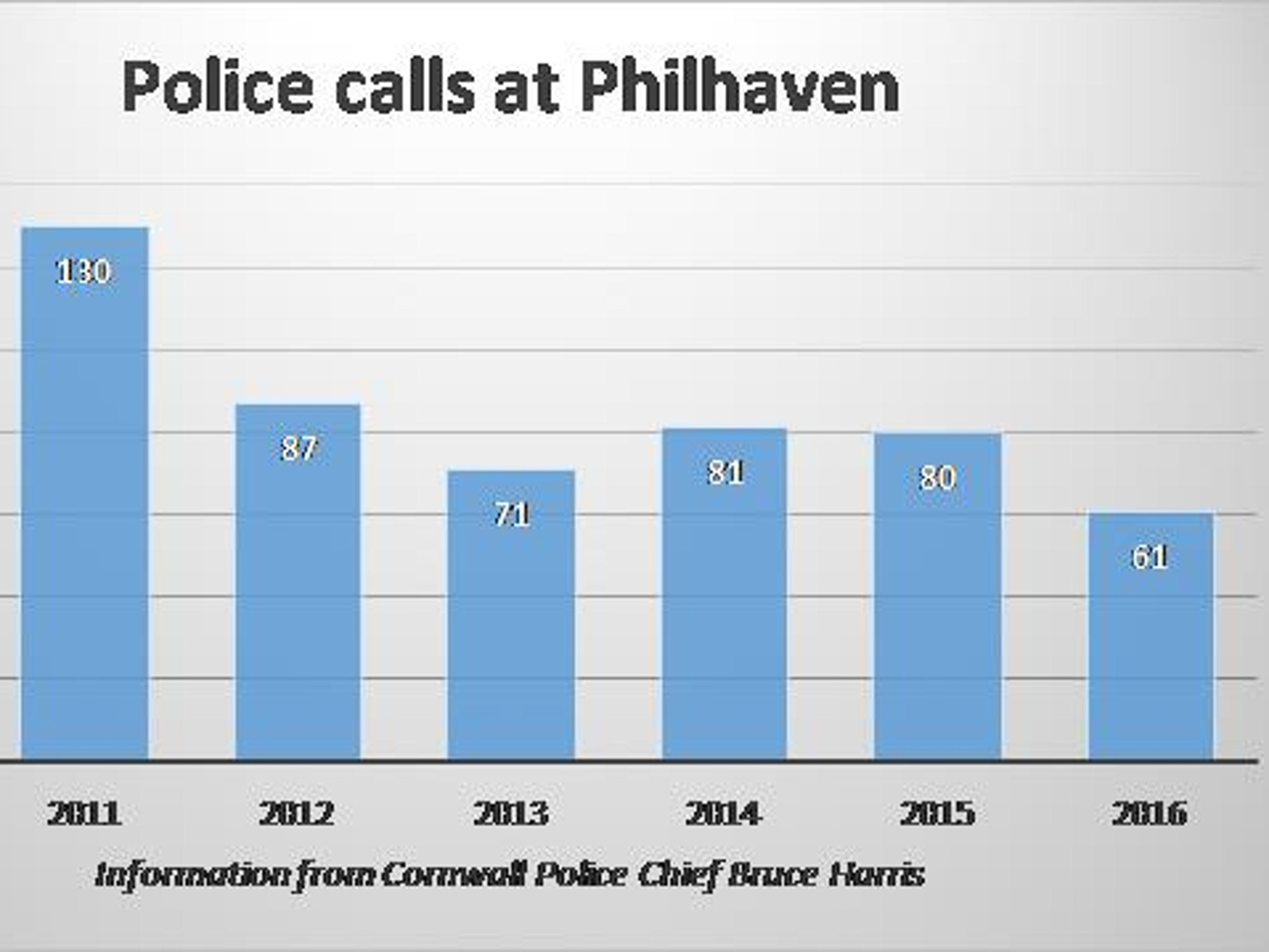 Calls for police services at Philhaven have remained steady over the past few years, after recovering from a spike in 2011.