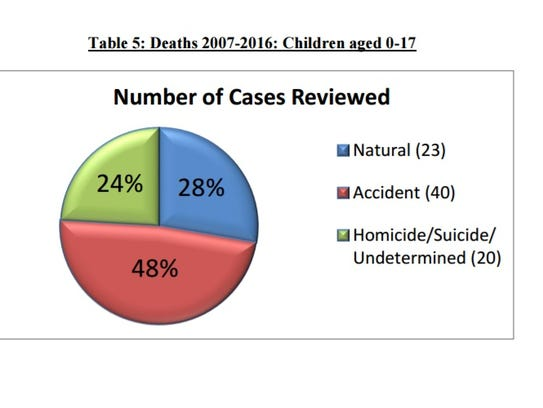 The team reviewed 83 cases of child deaths since 2007.