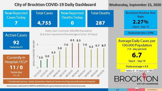 Brockton's COVID-19 Daily Dashboard for Wednesday, Sept. 23, 2020.