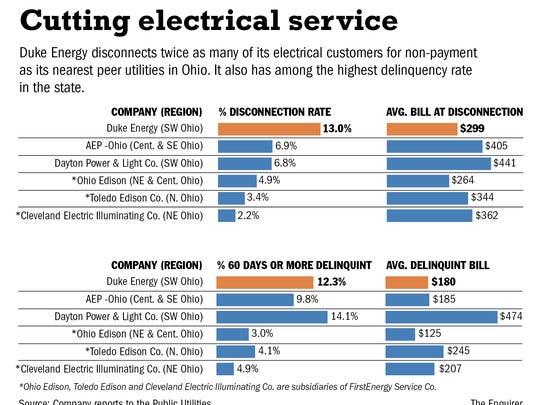 Late bill? Duke Energy snaps off the lights