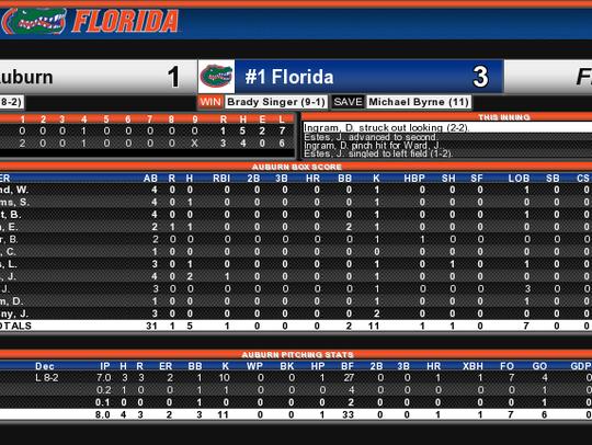 Auburn box score from 3-1 loss at No. 1 Florida.