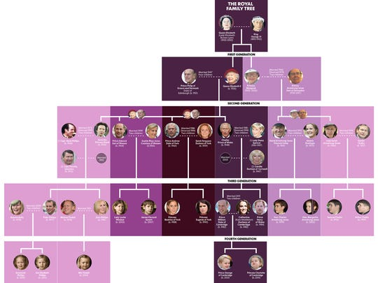 Your family tree might not look like this Royal Family tree, but you can learn more about it at the Tree Shakers Genealogy Club's annual meeting 6:30-7:30 p.m. Thursday at the St. Cloud Public Library, 1300 W. St. Germain St.