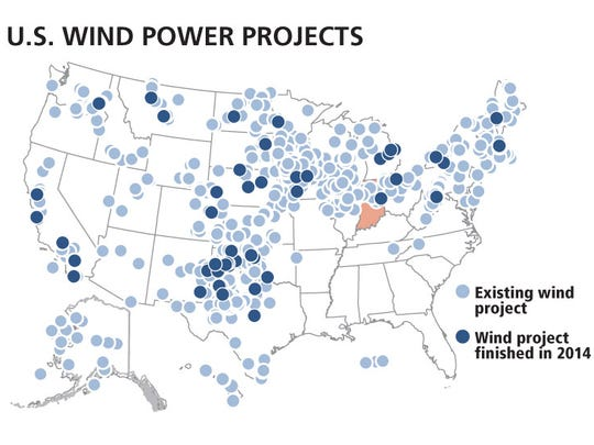 Nationally, roughly 2,500 wind turbines were added in 2014. According to industry figures, one turbine can create enough electricity to power 580 average American homes.