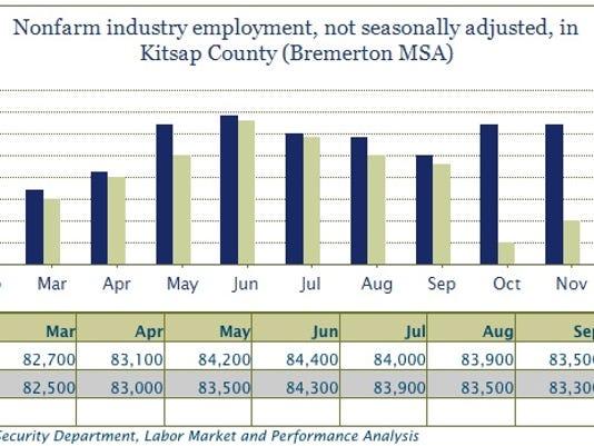 employment.kitsap.jan.nonfarm