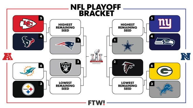 Ftw S Visual Guide To The Nfl Playoff Picture
