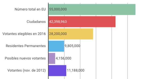 Números de la población latina en Estados Unidos.