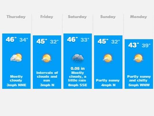 635877527723667868-weather.jpg