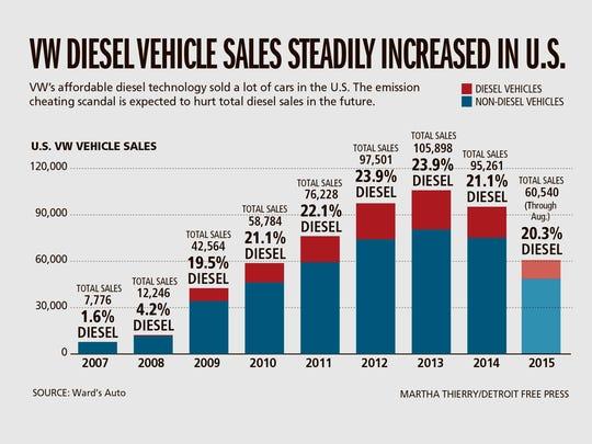 VW diesel vehicle sales steadily increased in U.S.