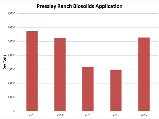 Chart shows the amounts of biosolids spread at Pressley