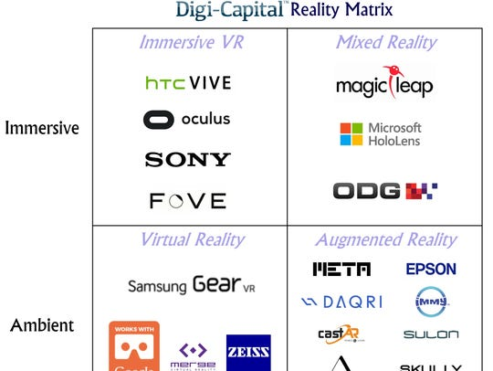 Digi-Capital predicts AR/VR will be a $150 billion