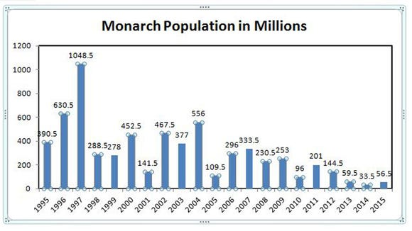 Monarch populations in millions.