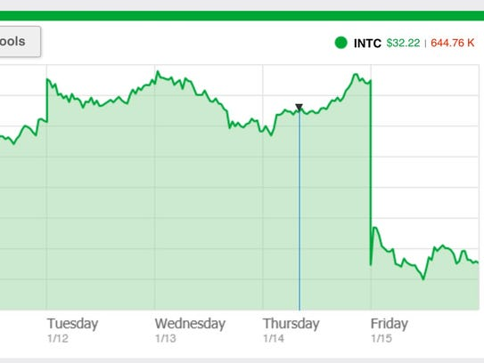 A graphic showing Intel share prices the week of Jan.