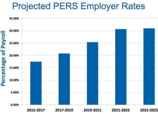 The Oregon Business Council  warns that the increasing cost of PERS will eat up employer payroll.
