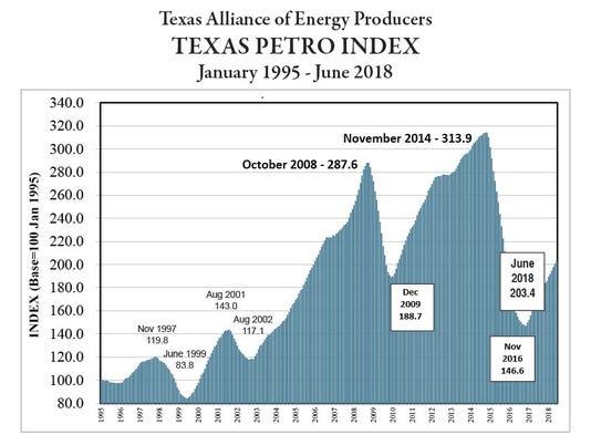 petro-index-chart.jpg