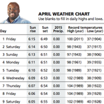 April weather chart