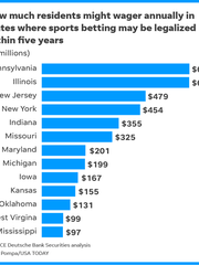 Online chart compares how much residents of 13 states, likely to legalize sports betting within five years, might wager annually.