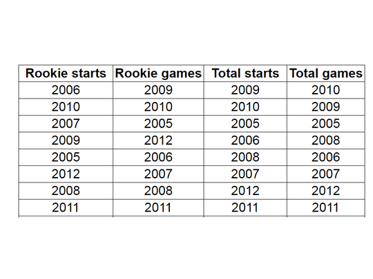 Ted Thompson's best drafts as ranked by rookie starts and games and total starts and games.