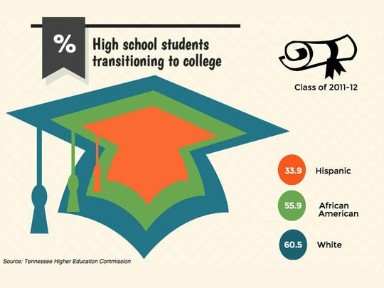 Ethnic population, high school students transitioning to college