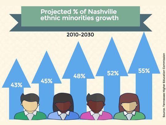 Projected percentage of ethnic growth