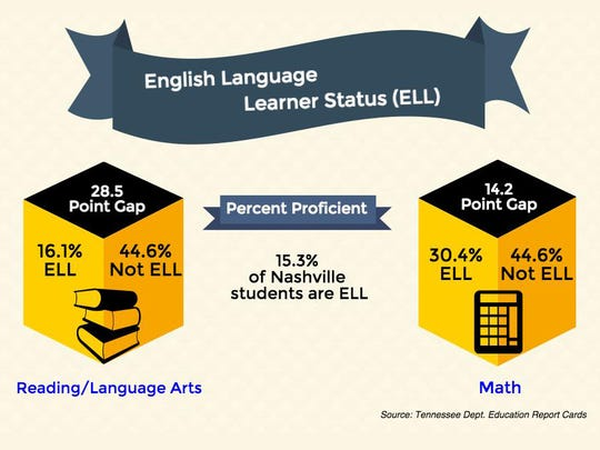 English Language Learner status