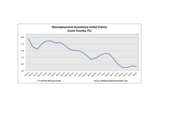 Unemployment claims filed in Leon County.