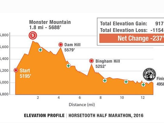 Map of elevation gain during the originally planned