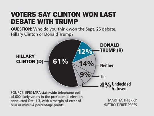 Voters say Clinton won last debate with Trump