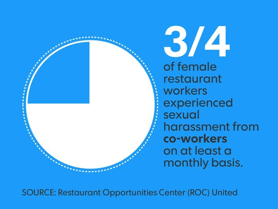 Sexual harassment in restaurants.