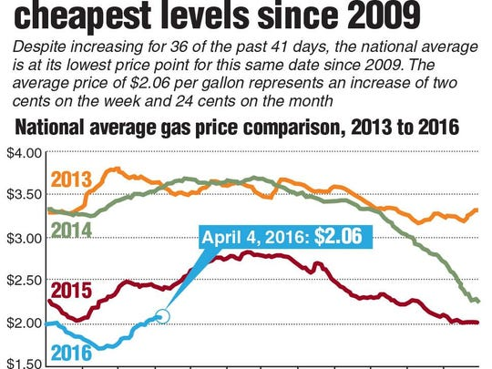 Graphic showing average gas price comparison from 2013-2016.