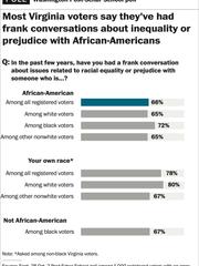 Washington Post Poll results