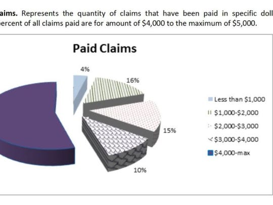 The majority of claims for damage to rental housing