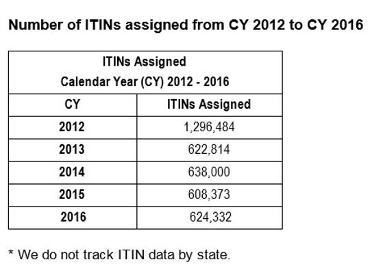 Individual Tax Identification Numbers assigned between 2012 and 2016