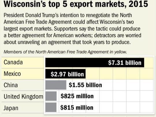 Wisconsin's Top 5 Export markets in 2015