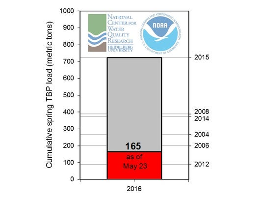 "This chart shows total load of ""bioavailable"" phosphorus accumulated from the Maumee River near Waterville measured to date, in red, compared to the pace from previous years."